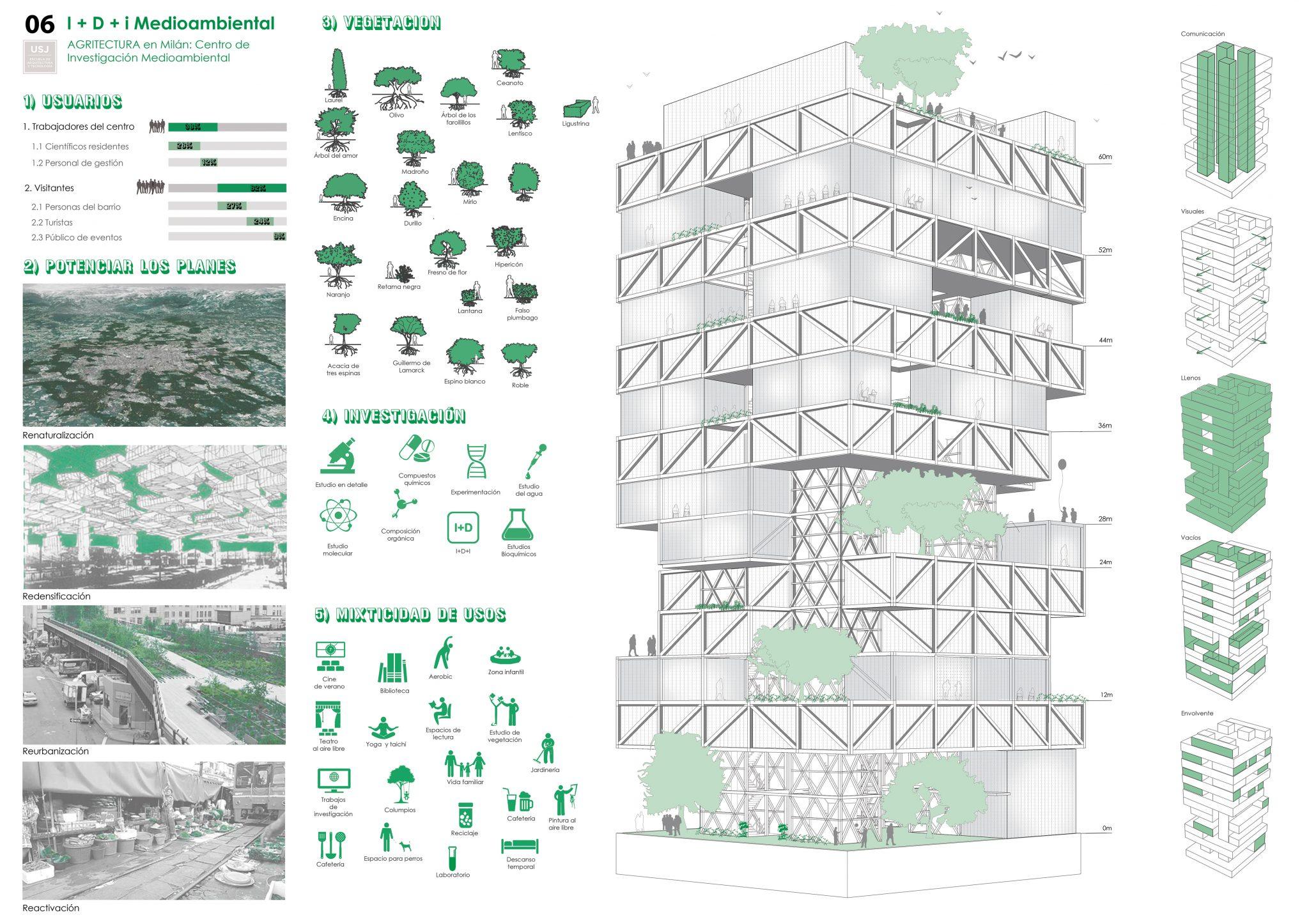 PFC arquitecturaArquitectura Confidencial