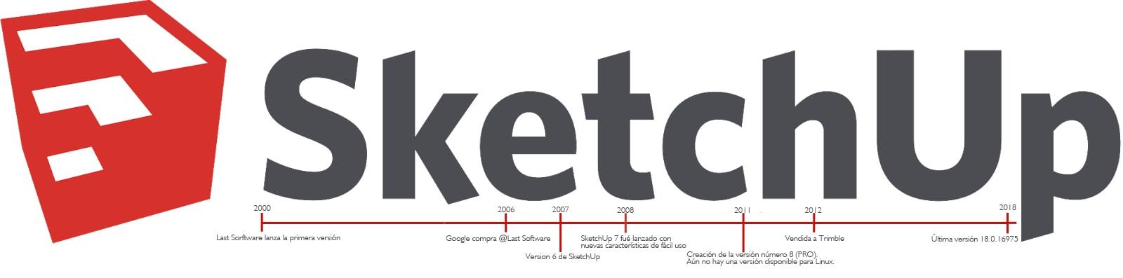 Historia y evolución de Sketchup